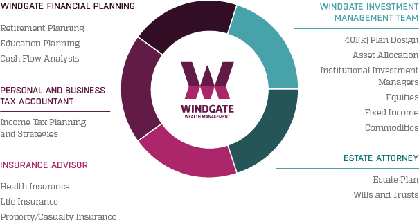 Windgate_ConnectingYou_Graph01